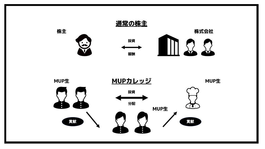 MUPの強み⑤:投資配当プログラム