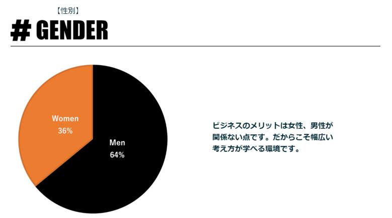 MUPカレッジの会員情報_男女比率