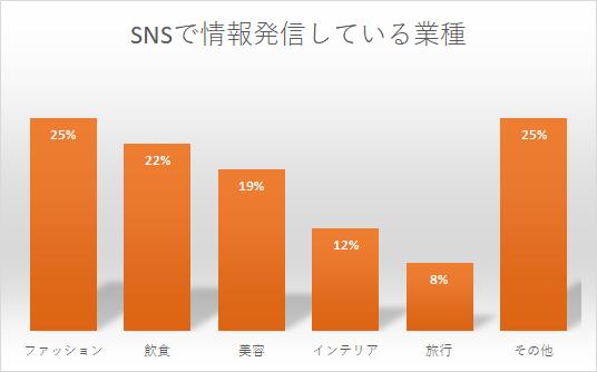 SNSで情報発信している業種-グラフ