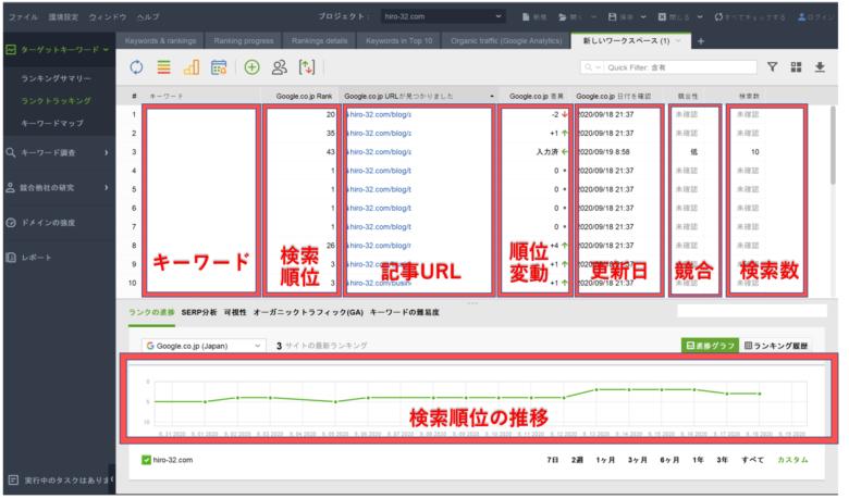 Rank Trackerで記事の検索順位を測定できる