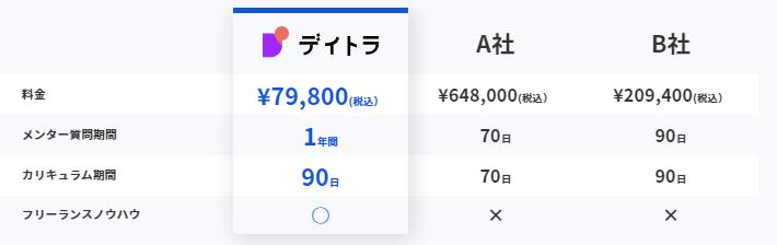 デイトラWeb制作コースの以前の価格-79,800円