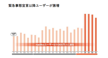 日系トレンディ_radikoユーザ数ーの上昇