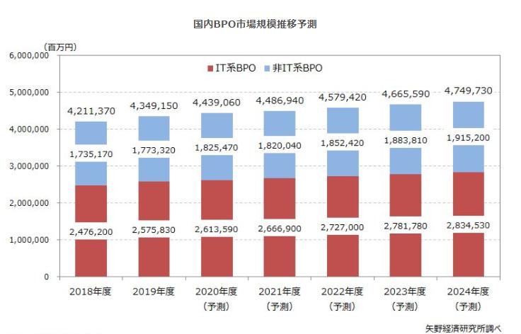 BPO(ビジネスプロセスアウトソーシング)市場に関する調査を実施(2020年)