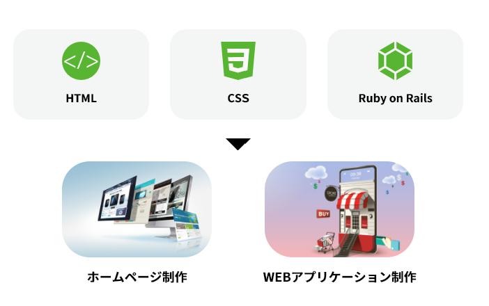 DMM WEBCAMP SKILLSコースで学べる知識