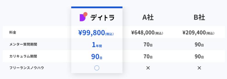デイトラWeb制作コース価格-99,800円